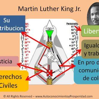 Martin Luther King Jr. y su Contribucion Vista desde Diseño Humano